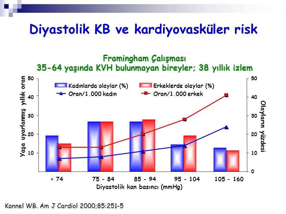 Diyastolik KB ve kardiyovasküler risk