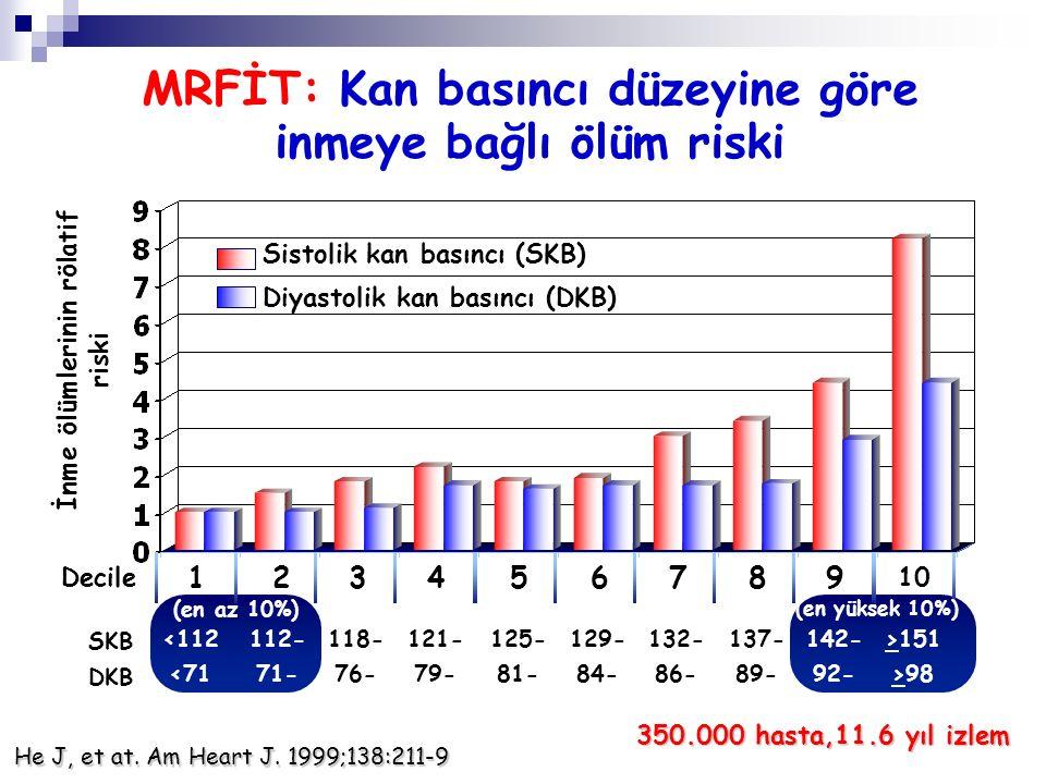 MRFİT: Kan basıncı düzeyine göre inmeye bağlı ölüm riski