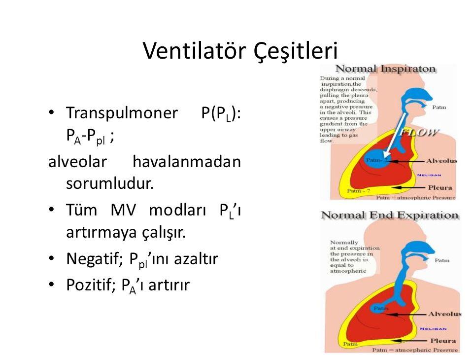Ventilatör Çeşitleri Transpulmoner P(PL): PA-Ppl ;