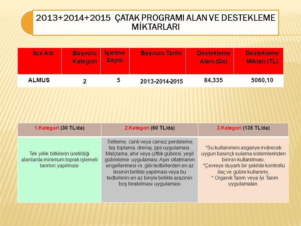 2013+2014+2015 ÇATAK PROGRAMI ALAN VE DESTEKLEME MİKTARLARI