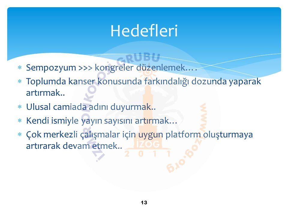 Hedefleri Sempozyum >>> kongreler düzenlemek….