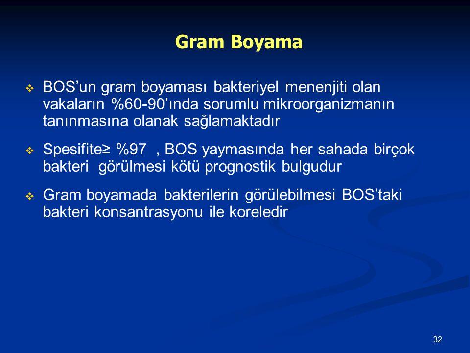 Gram Boyama BOS'un gram boyaması bakteriyel menenjiti olan vakaların %60-90'ında sorumlu mikroorganizmanın tanınmasına olanak sağlamaktadır.