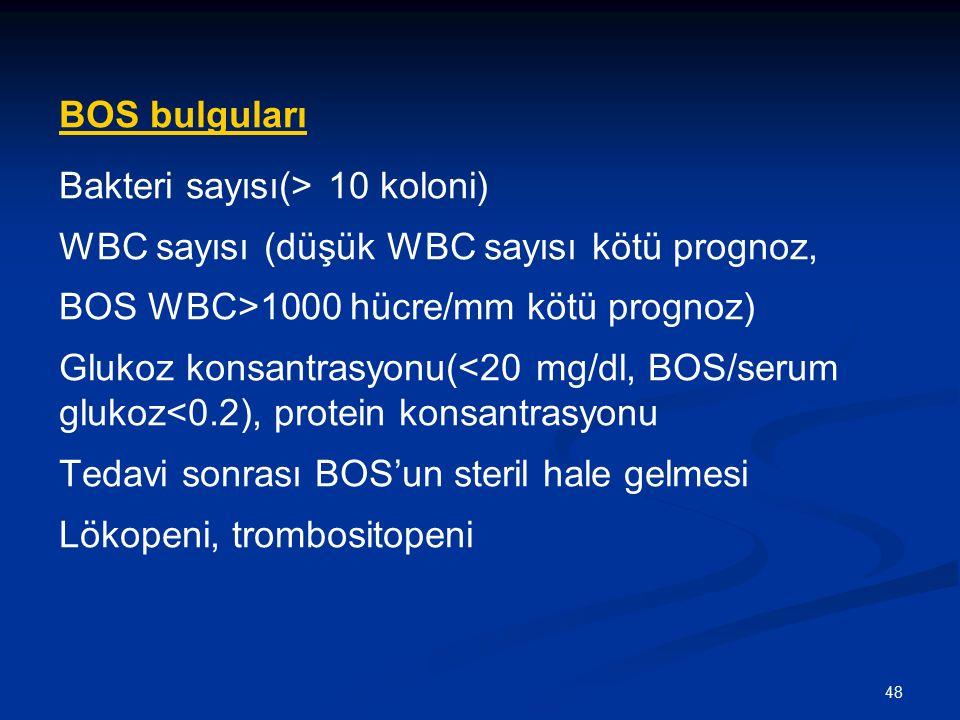 BOS bulguları Bakteri sayısı(> 10 koloni) WBC sayısı (düşük WBC sayısı kötü prognoz, BOS WBC>1000 hücre/mm kötü prognoz)