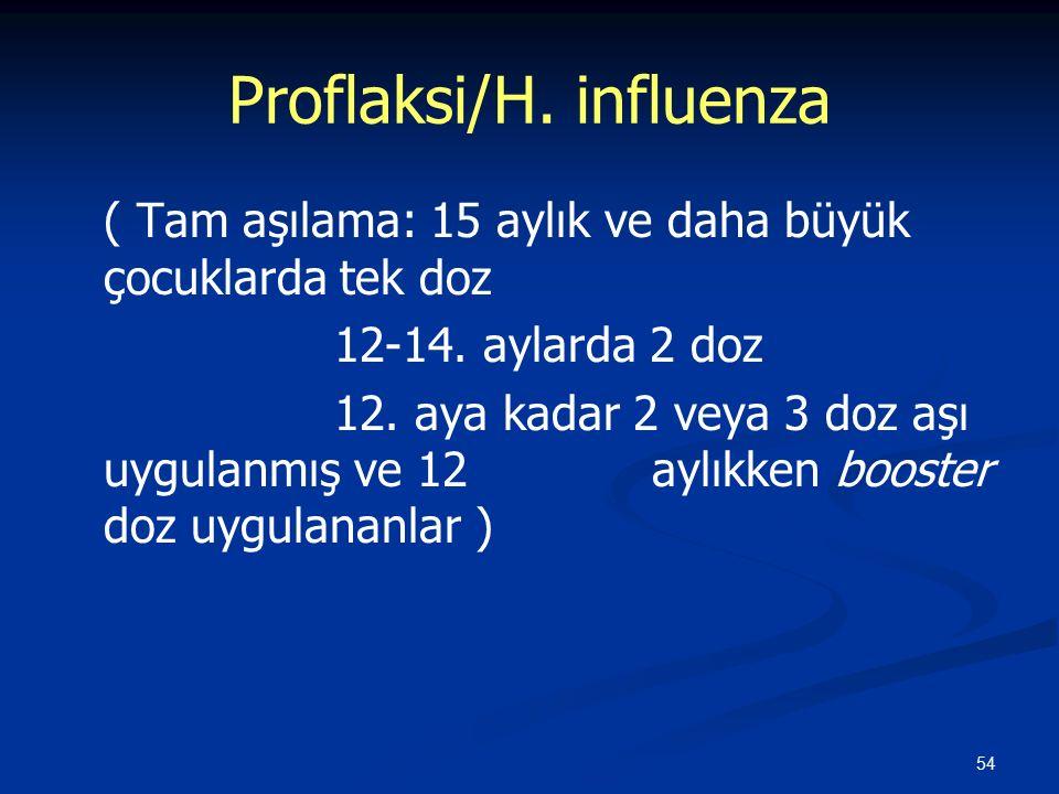 Proflaksi/H. influenza