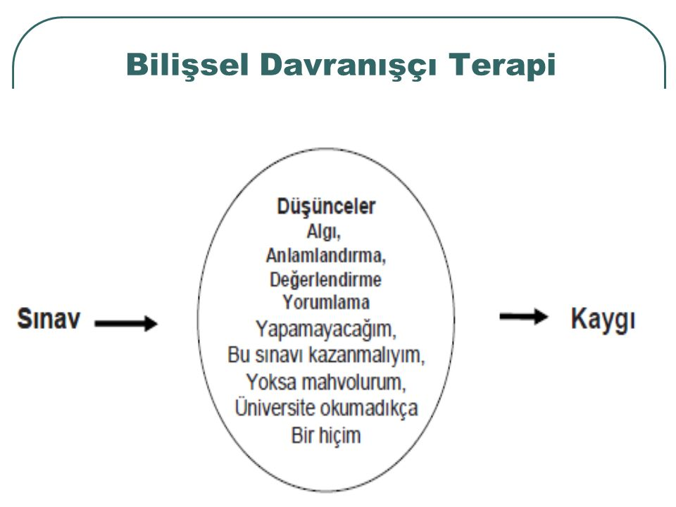 Bilişsel Davranışçı Terapi Teknikleri