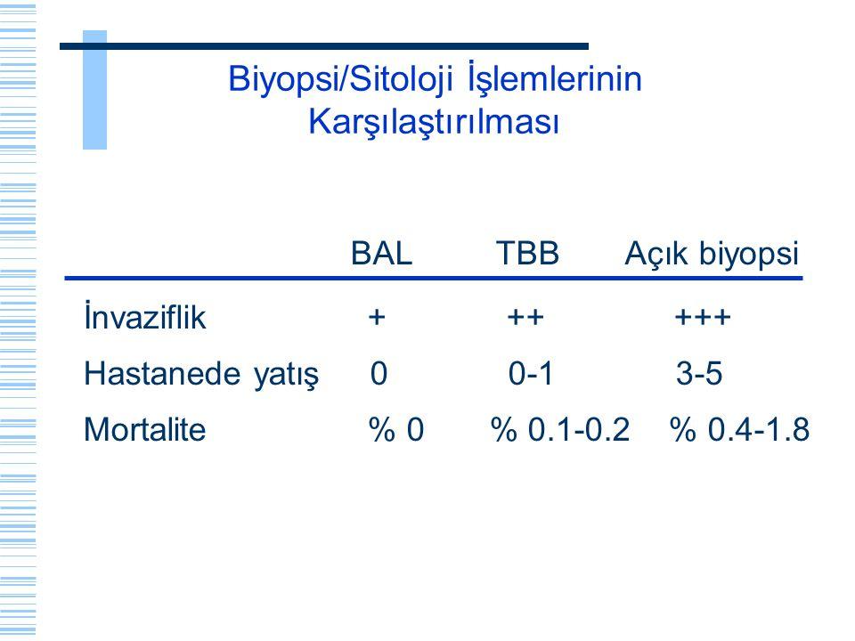 Biyopsi/Sitoloji İşlemlerinin Karşılaştırılması