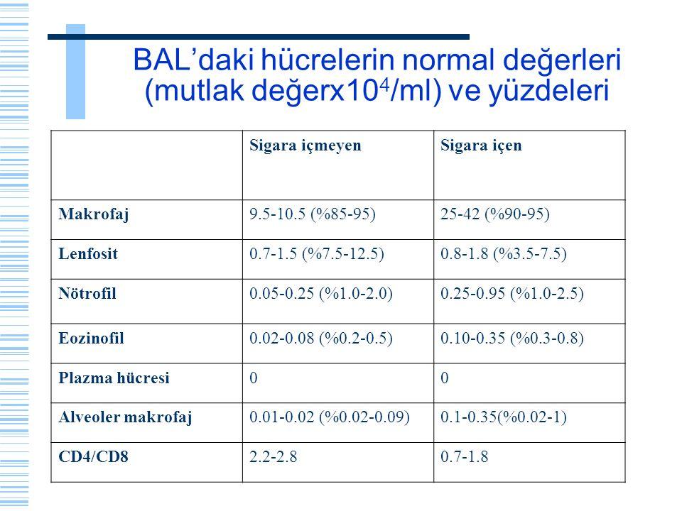 BAL'daki hücrelerin normal değerleri (mutlak değerx104/ml) ve yüzdeleri