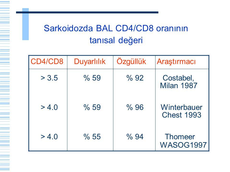Sarkoidozda BAL CD4/CD8 oranının tanısal değeri