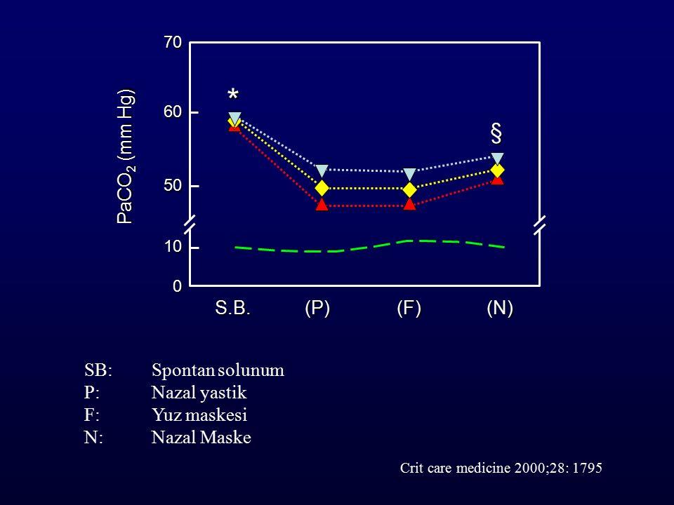 * § PaCO2 (mm Hg) S.B. (P) (F) (N) SB: Spontan solunum P: Nazal yastik