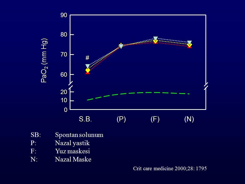 PaO2 (mm Hg) S.B. (P) (F) (N) SB: Spontan solunum P: Nazal yastik