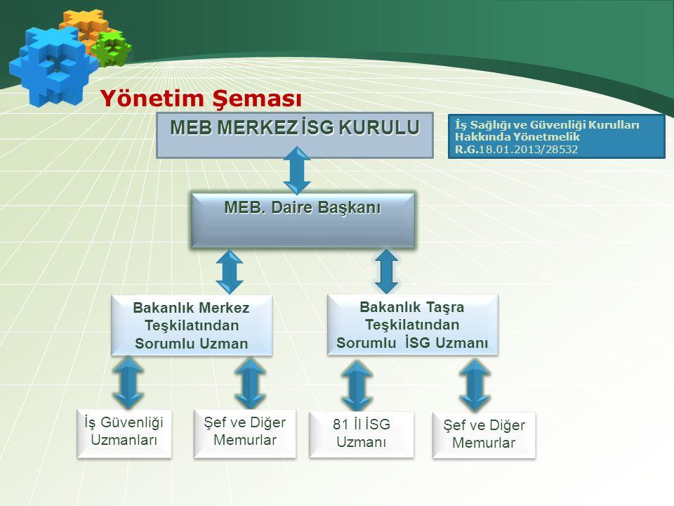Yönetim Şeması MEB MERKEZ İSG KURULU MEB. Daire Başkanı