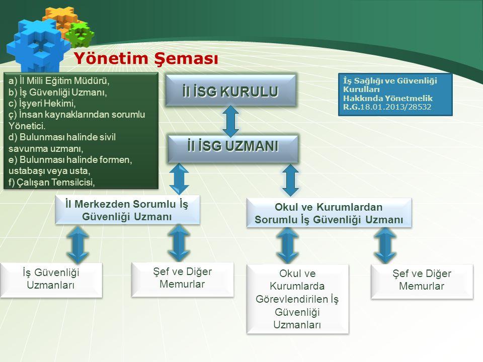 Yönetim Şeması İl İSG KURULU İl İSG UZMANI