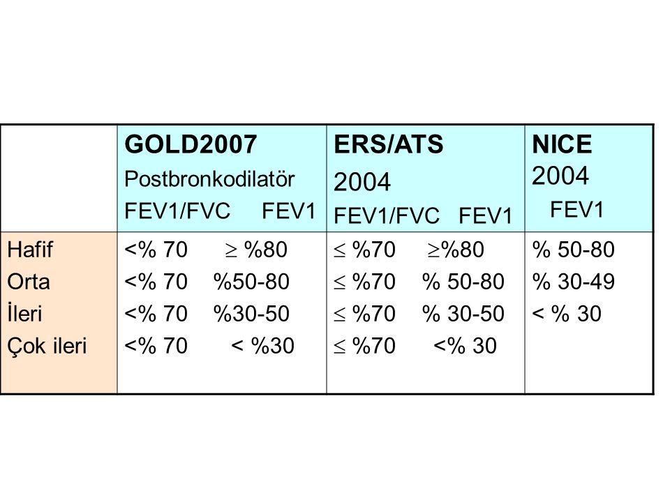 GOLD2007 ERS/ATS 2004 NICE 2004 Postbronkodilatör FEV1/FVC FEV1