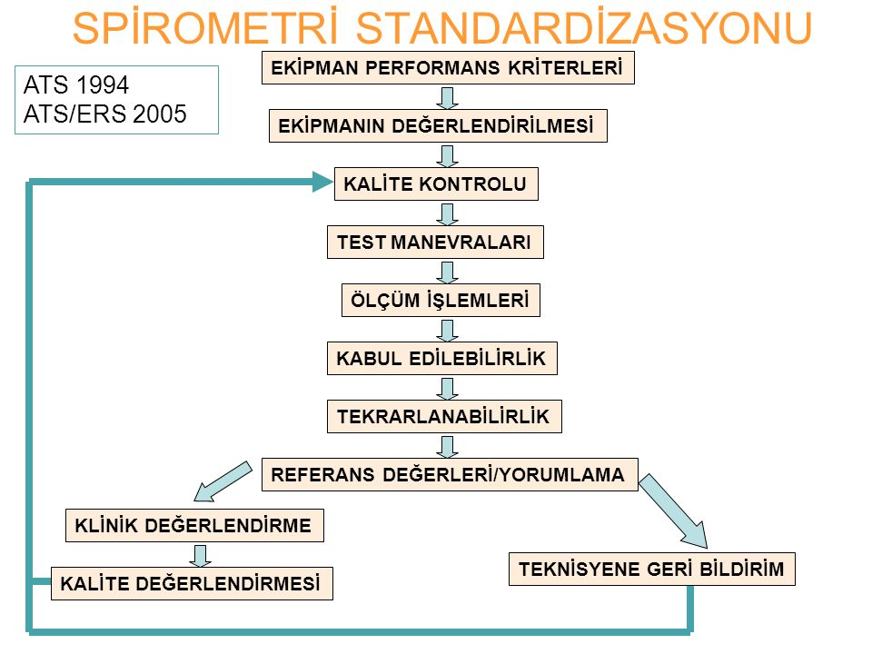 SPİROMETRİ STANDARDİZASYONU