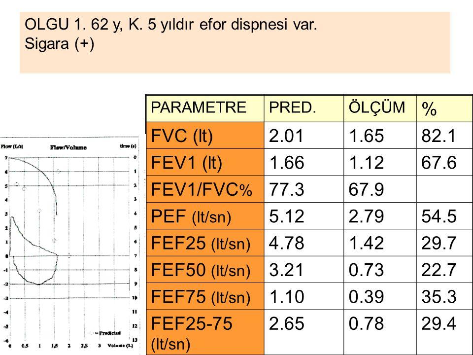% FVC (lt) 2.01 1.65 82.1 FEV1 (lt) 1.66 1.12 67.6 FEV1/FVC% 77.3 67.9
