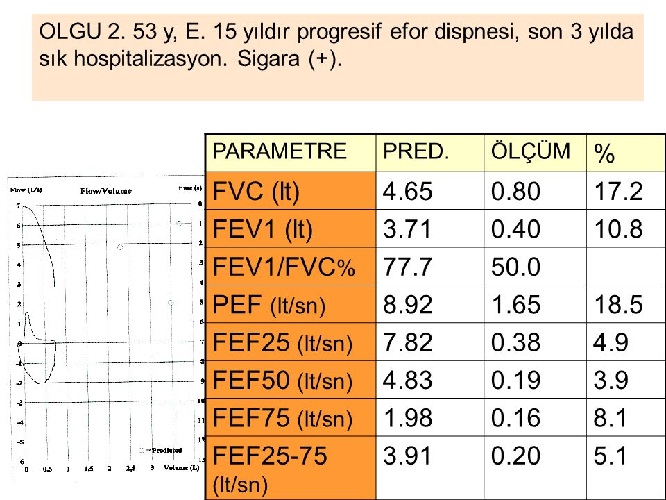 % FVC (lt) 4.65 0.80 17.2 FEV1 (lt) 3.71 0.40 10.8 FEV1/FVC% 77.7 50.0