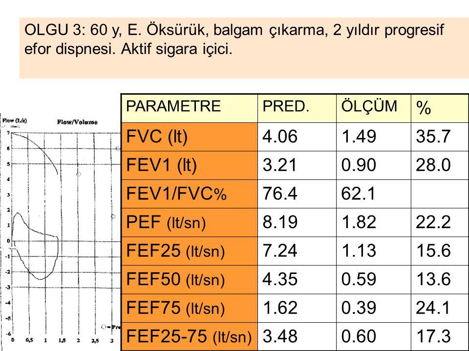 % FVC (lt) 4.06 1.49 35.7 FEV1 (lt) 3.21 0.90 28.0 FEV1/FVC% 76.4 62.1