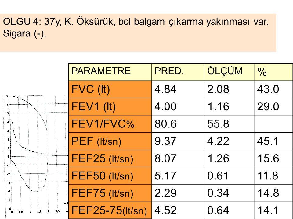 % FVC (lt) 4.84 2.08 43.0 FEV1 (lt) 4.00 1.16 29.0 FEV1/FVC% 80.6 55.8