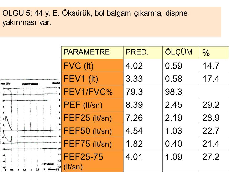 % FVC (lt) 4.02 0.59 14.7 FEV1 (lt) 3.33 0.58 17.4 FEV1/FVC% 79.3 98.3