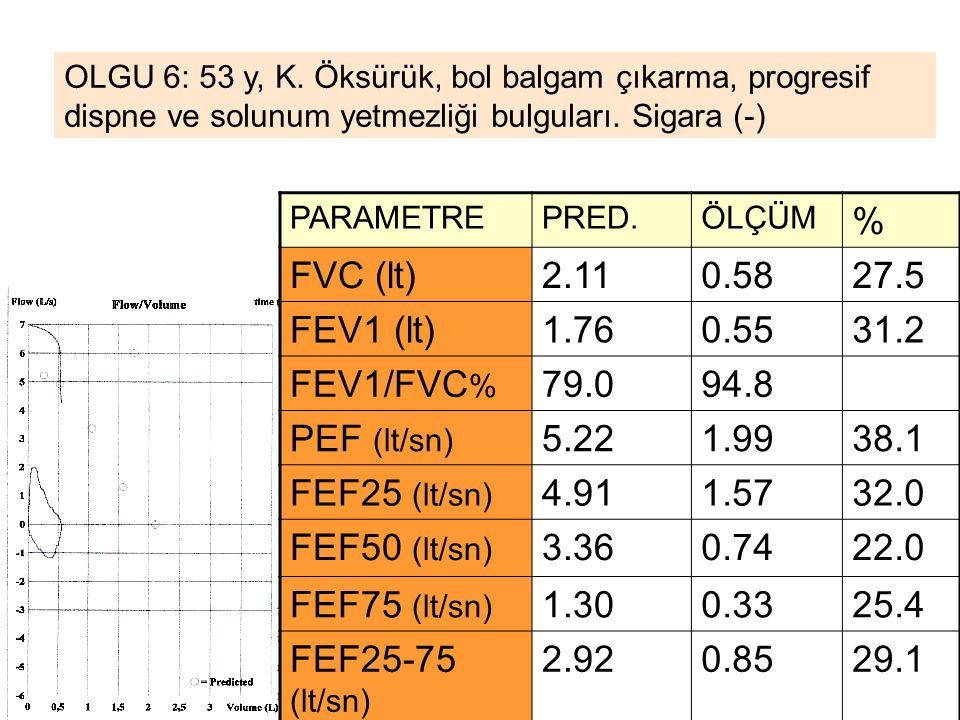 % FVC (lt) 2.11 0.58 27.5 FEV1 (lt) 1.76 0.55 31.2 FEV1/FVC% 79.0 94.8