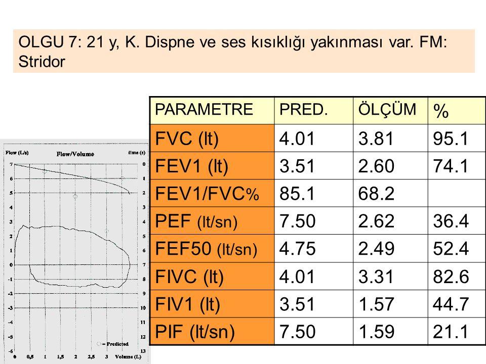 % FVC (lt) 4.01 3.81 95.1 FEV1 (lt) 3.51 2.60 74.1 FEV1/FVC% 85.1 68.2