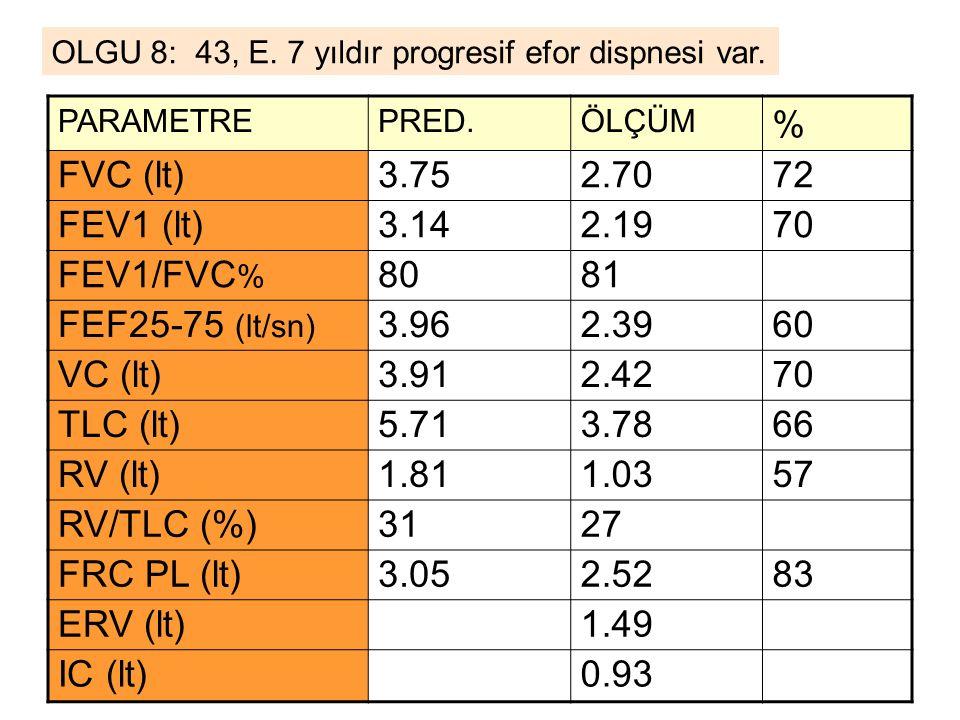 % FVC (lt) 3.75 2.70 72 FEV1 (lt) 3.14 2.19 70 FEV1/FVC% 80 81