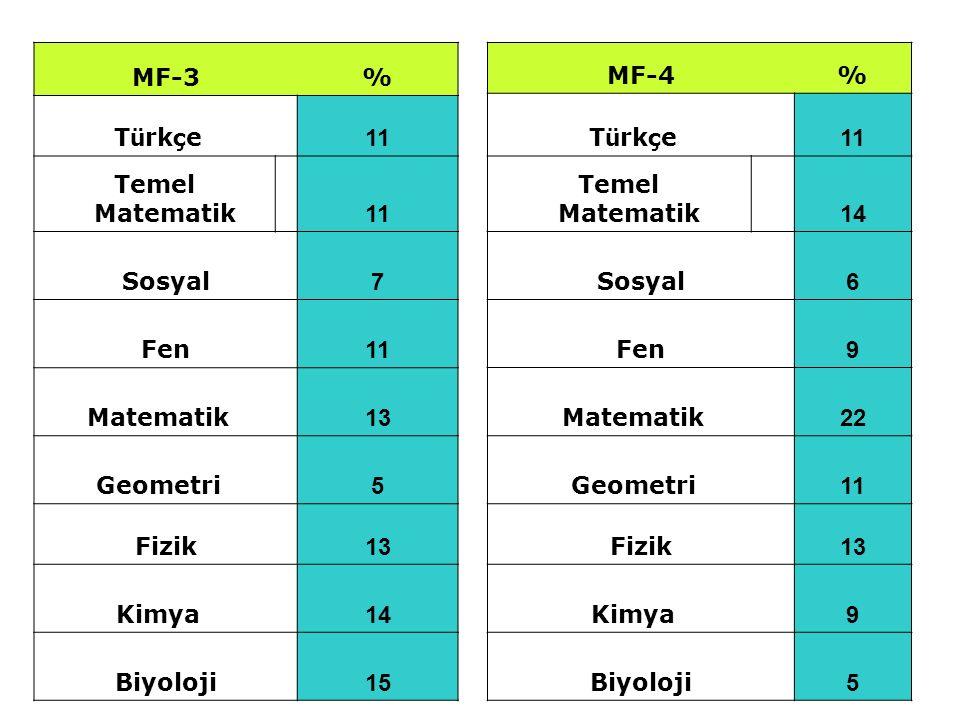 MF-3 % Türkçe 11. Temel Matematik Sosyal. 7. Fen. Matematik 13. Geometri 5. Fizik.
