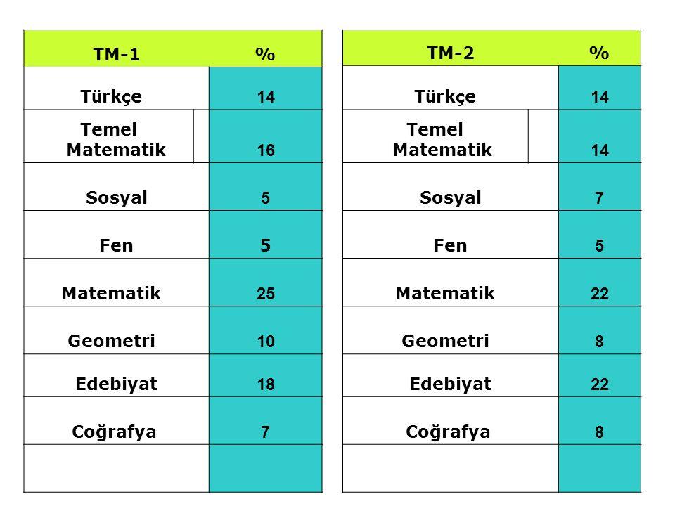 TM-1 % Türkçe 14. Temel Matematik 16. Sosyal. 5. Fen. Matematik 25. Geometri 10.
