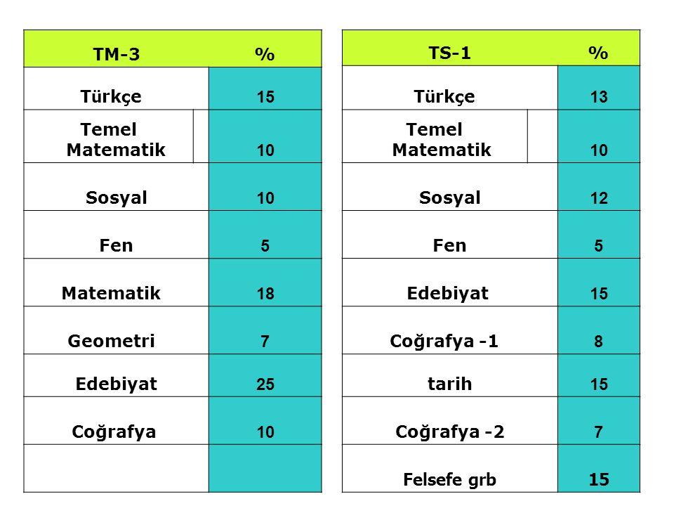 TM-3 % Türkçe 15. Temel Matematik 10. Sosyal. Fen. 5. Matematik 18. Geometri 7.