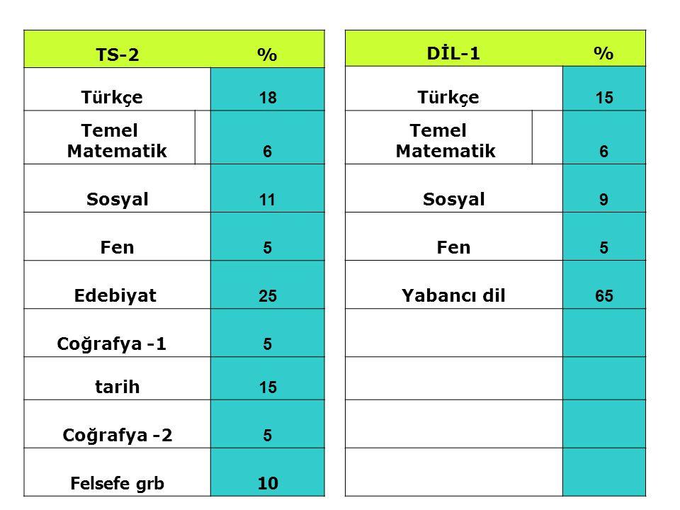 TS-2 % Türkçe 18. Temel Matematik 6. Sosyal. 11. Fen. 5. Edebiyat 25. Coğrafya -1