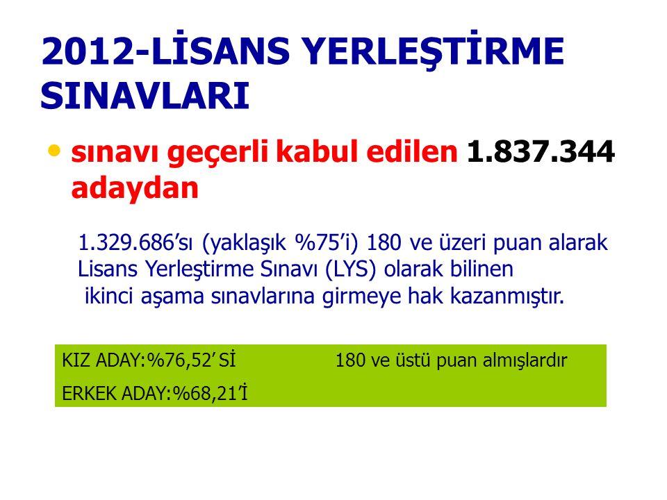 2012-LİSANS YERLEŞTİRME SINAVLARI