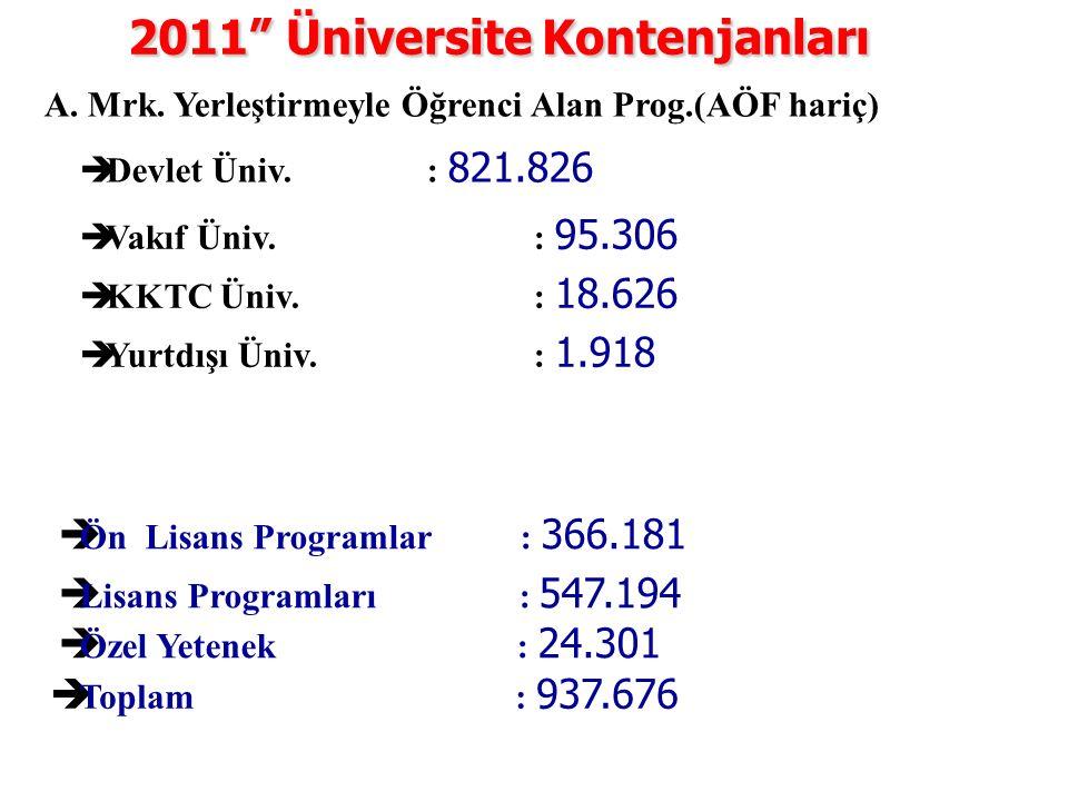 2011 Üniversite Kontenjanları