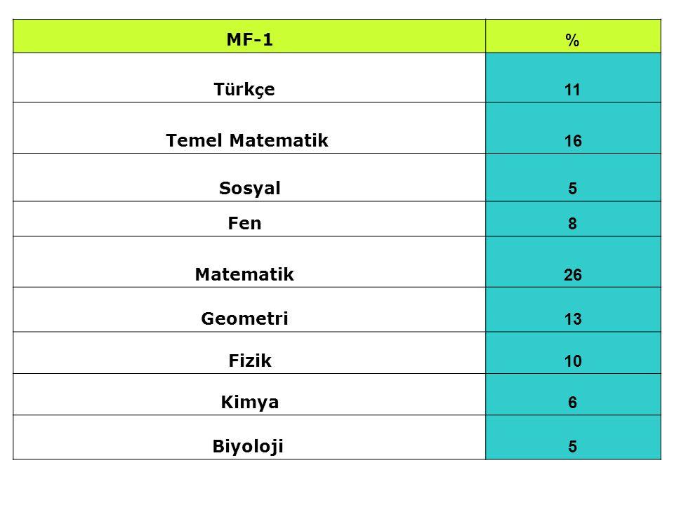MF-1 % Türkçe 11. Temel Matematik 16. Sosyal. 5. Fen 8. Matematik 26. Geometri 13.