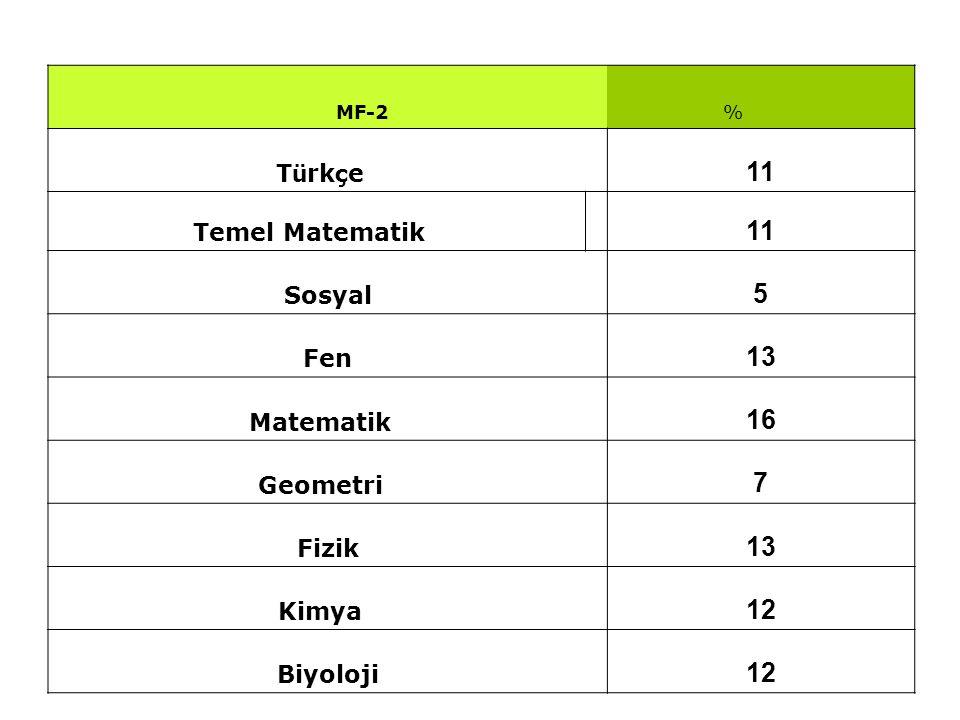 11 5 13 16 7 12 Türkçe Temel Matematik Sosyal Fen Matematik Geometri
