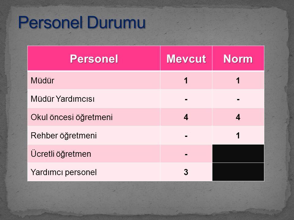 Personel Durumu Personel Mevcut Norm Müdür 1 Müdür Yardımcısı -