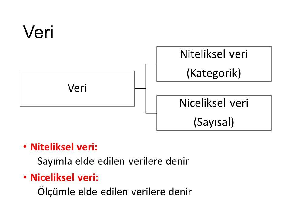 Veri Niteliksel veri (Kategorik) Veri Niceliksel veri (Sayısal)
