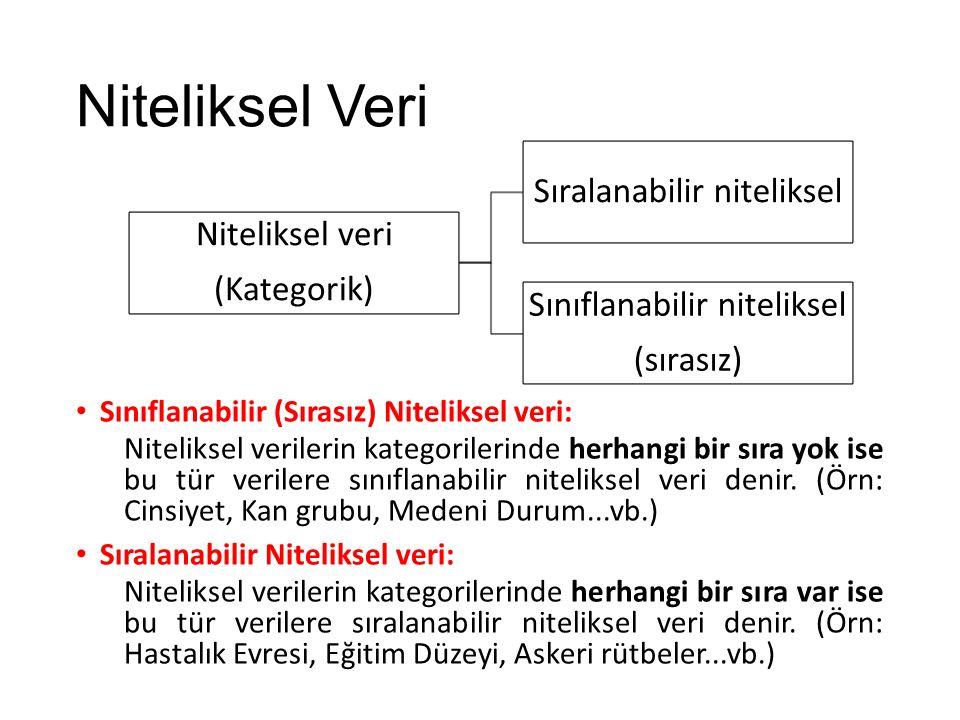 Niteliksel Veri Sıralanabilir niteliksel Niteliksel veri (Kategorik)
