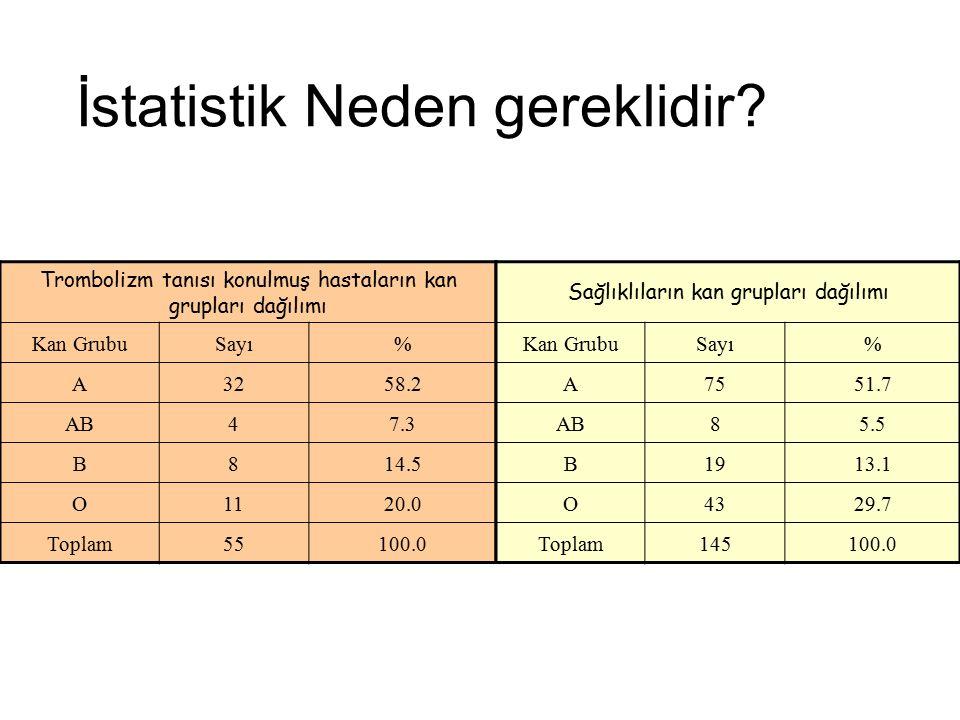 İstatistik Neden gereklidir