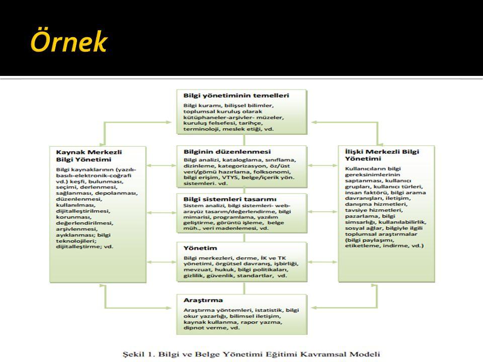 Örnek H.Ü. BBY bölümünün ders programını yenileme süreci