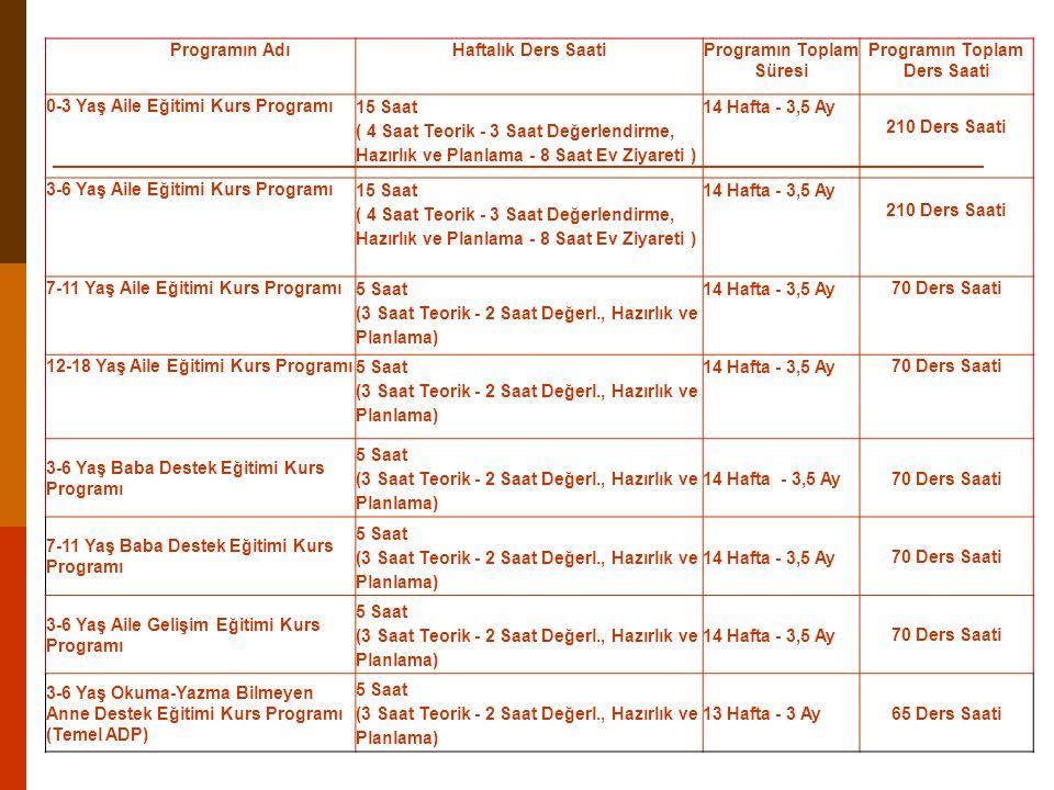 Programın Toplam Süresi Programın Toplam Ders Saati