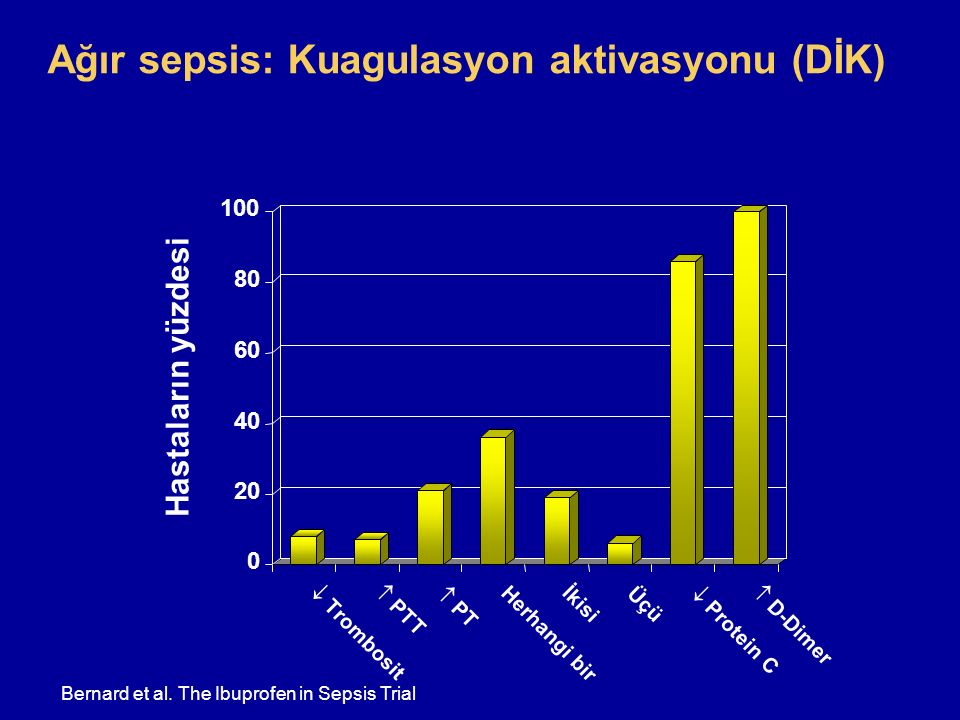 Ağır sepsis: Kuagulasyon aktivasyonu (DİK)