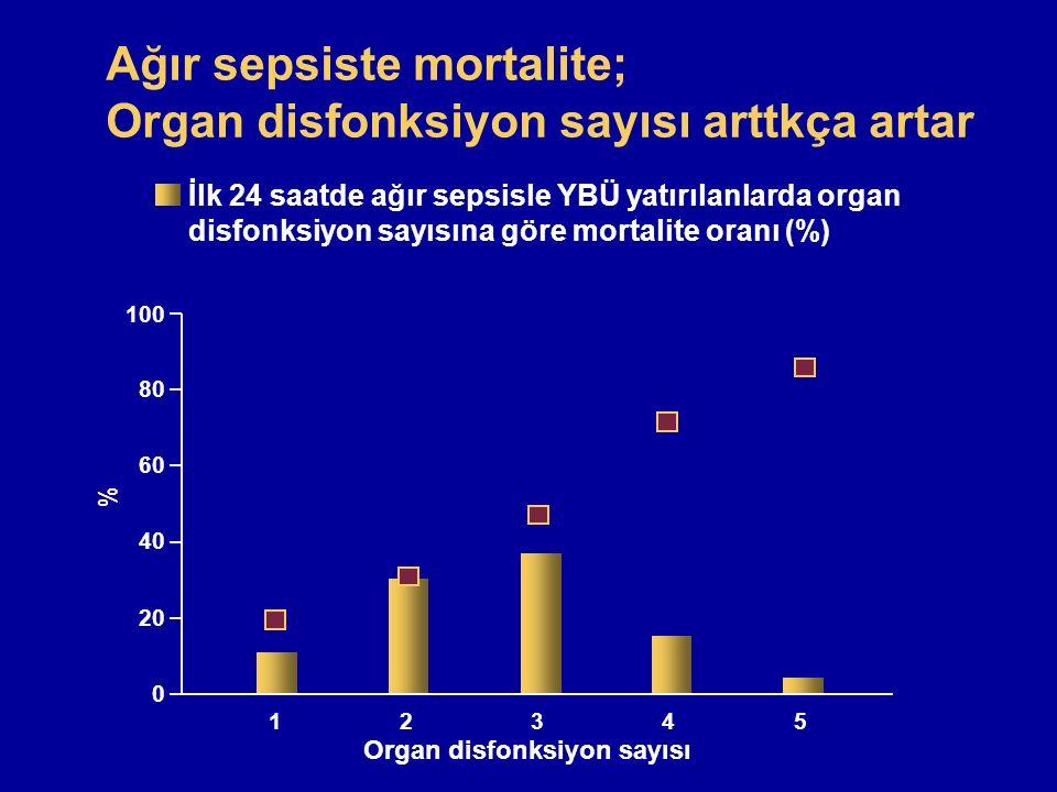 Ağır sepsiste mortalite; Organ disfonksiyon sayısı arttkça artar