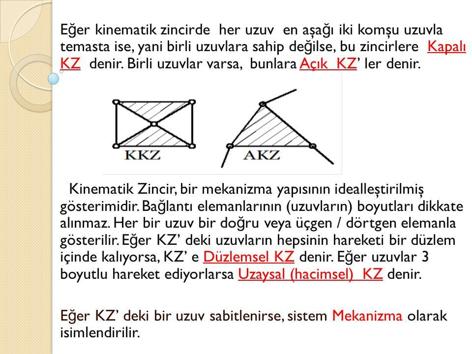 Eğer kinematik zincirde her uzuv en aşağı iki komşu uzuvla temasta ise, yani birli uzuvlara sahip değilse, bu zincirlere Kapalı KZ denir. Birli uzuvlar varsa, bunlara Açık KZ' ler denir.