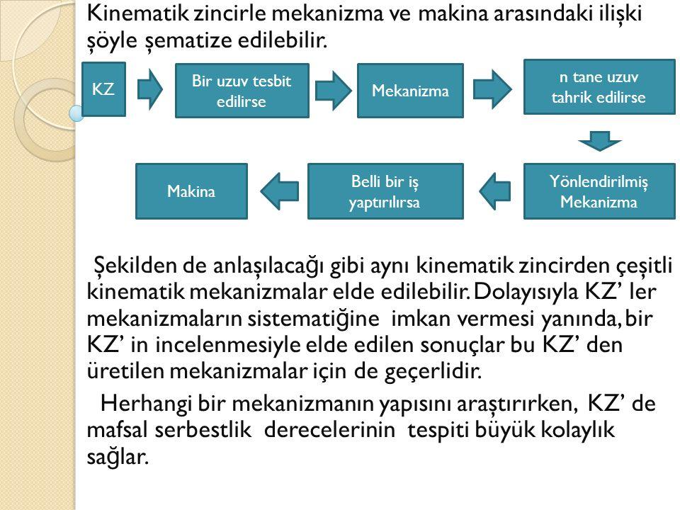 Kinematik zincirle mekanizma ve makina arasındaki ilişki şöyle şematize edilebilir.