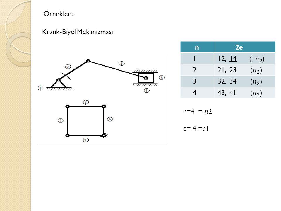 Örnekler : Krank-Biyel Mekanizması. n. 2e. 1. 12, 14 ( 𝑛 2 ) 2. 21, 23 ( 𝑛 2 )