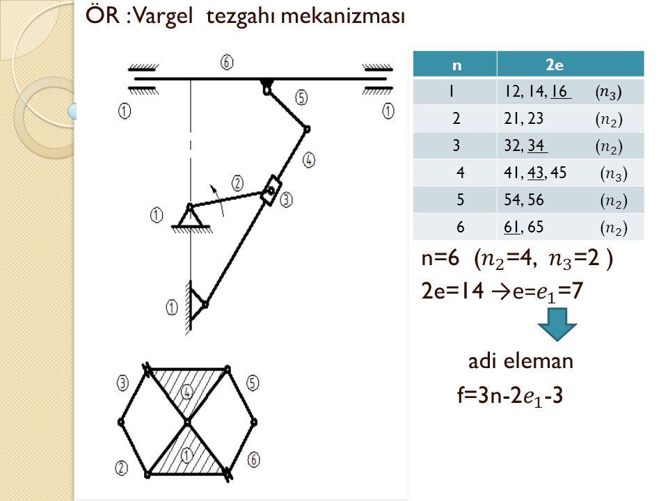 ÖR : Vargel tezgahı mekanizması