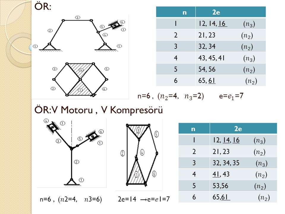 ÖR: n=6 , ( 𝑛 2 =4, 𝑛 3 =2) e= 𝑒 1 =7 ÖR: V Motoru , V Kompresörü