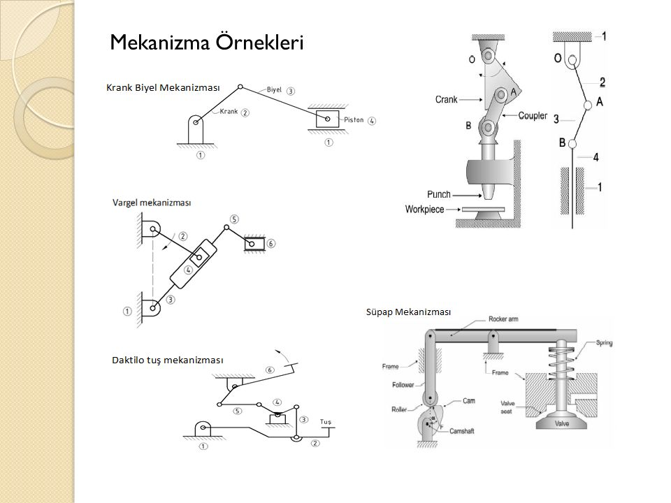 Mekanizma Örnekleri