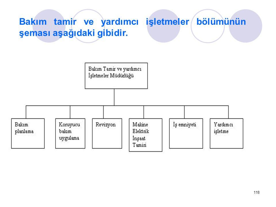 Bakım tamir ve yardımcı işletmeler bölümünün şeması aşağıdaki gibidir.