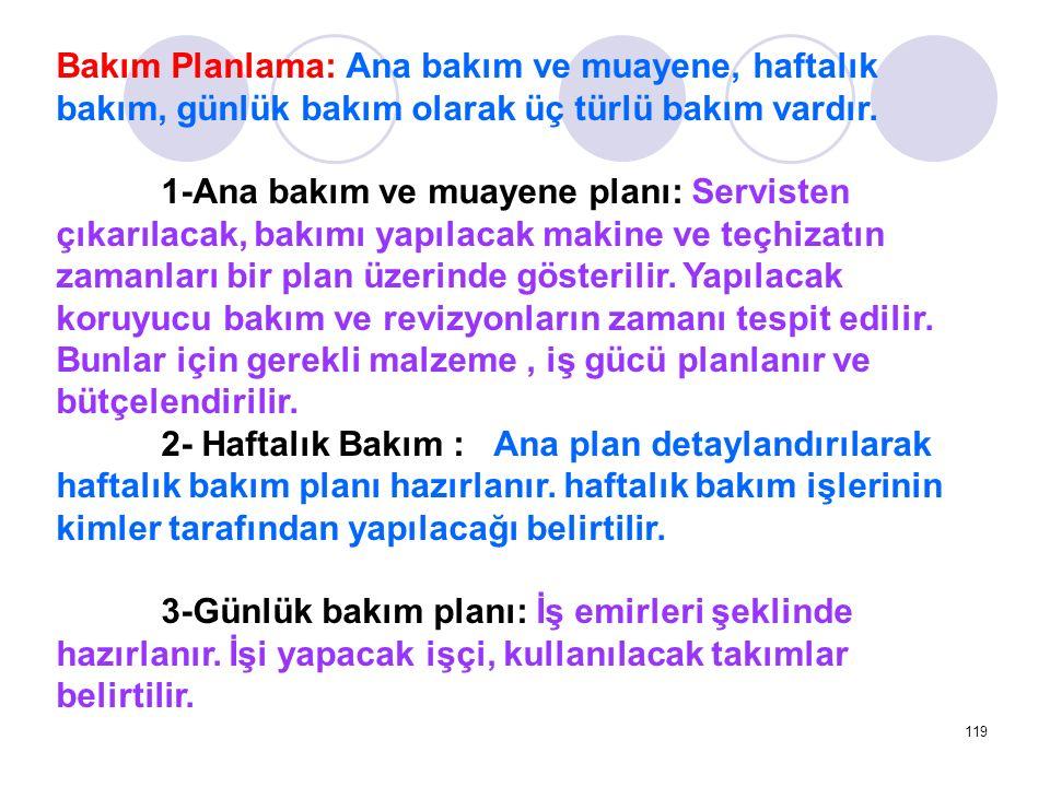 Bakım Planlama: Ana bakım ve muayene, haftalık bakım, günlük bakım olarak üç türlü bakım vardır.